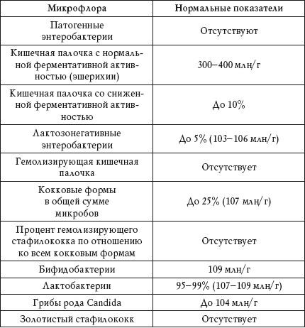 Общий анализ крови при туберкулезе легких: что показывает у детей и взрослых, показатели результатов