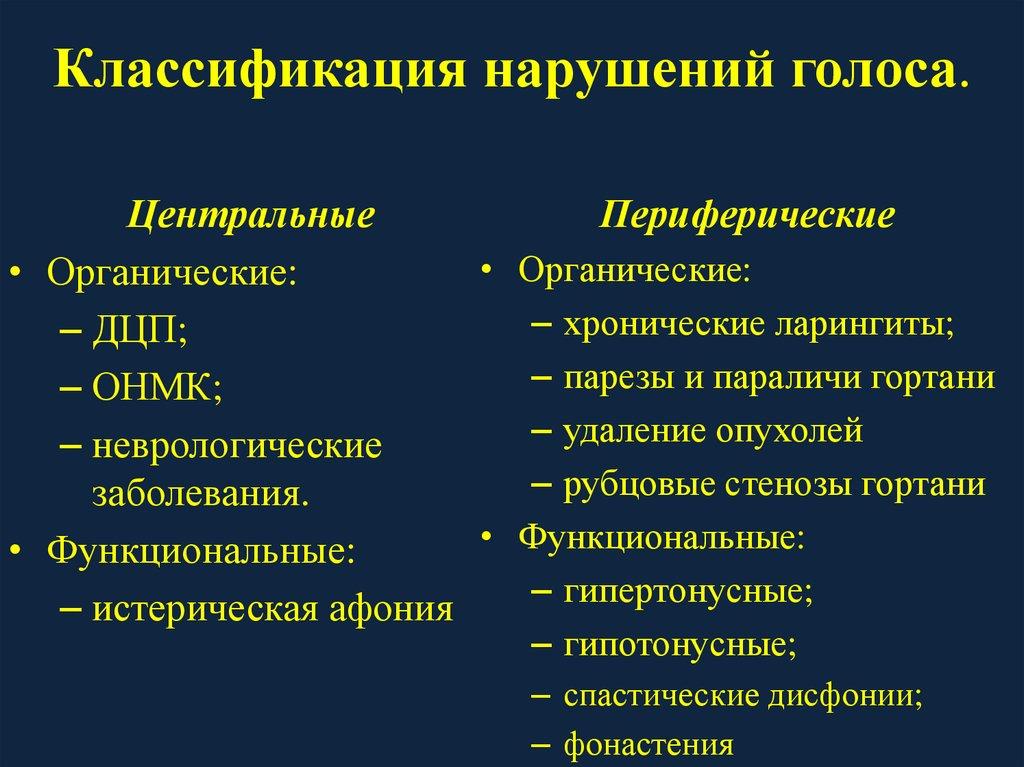 Нарушения голоса - logopedia.ru