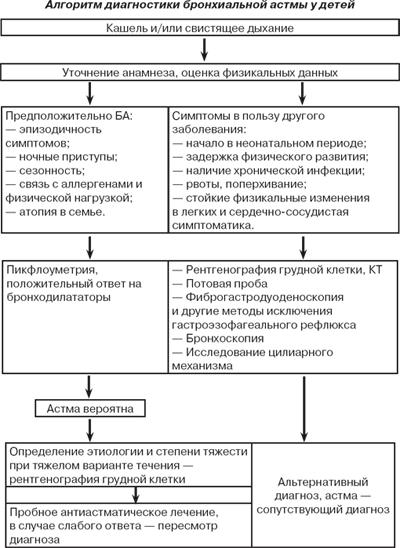 Диагностика бронхиальной астмы