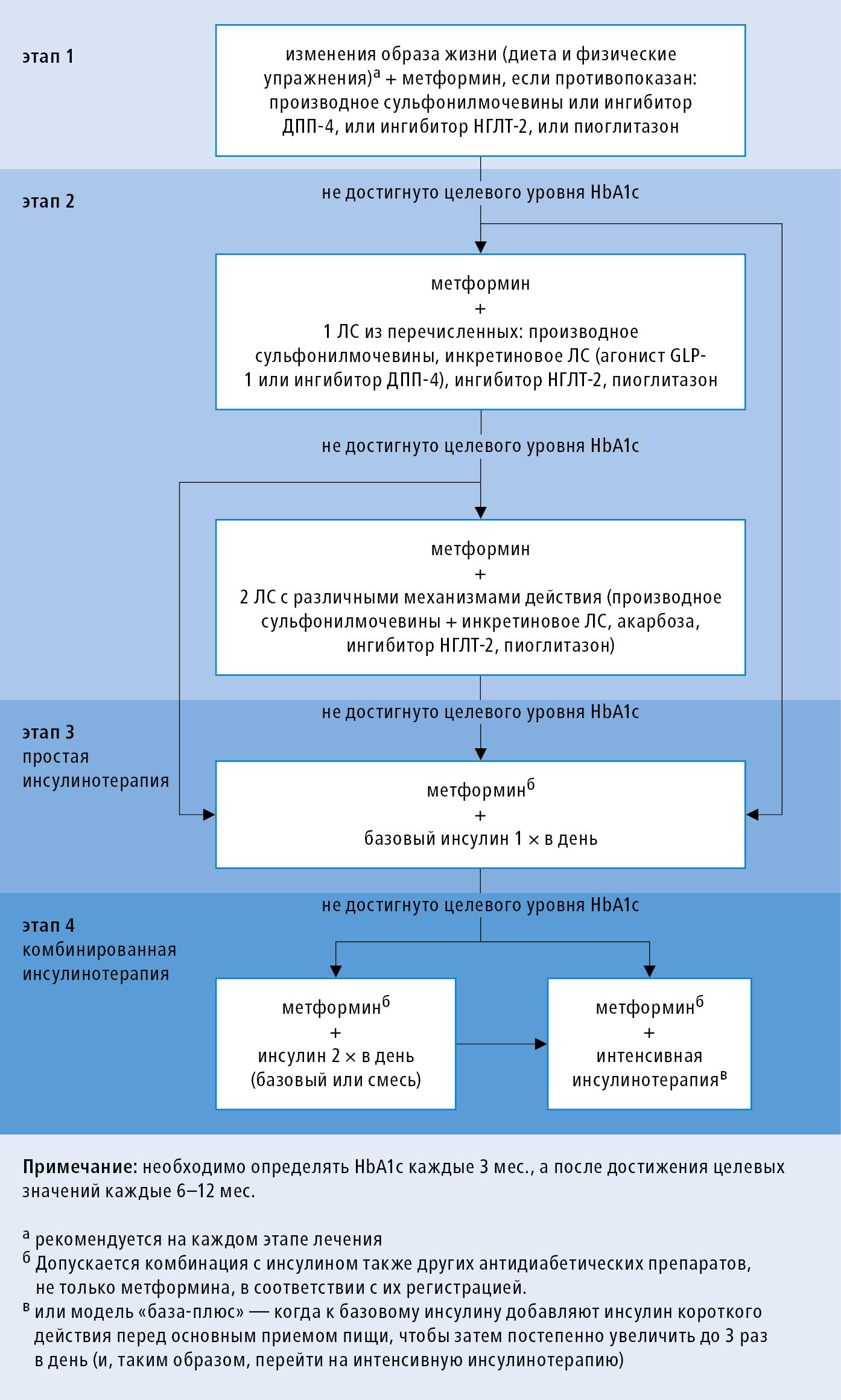 Особенности и методы лечения кетоацидоза у детей