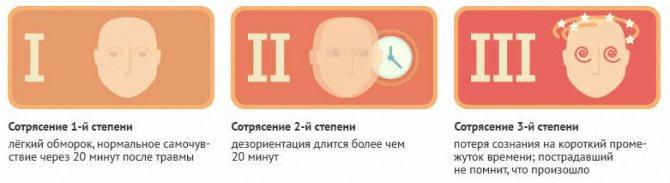 Сотрясение мозга | симптомы | диагностика | лечение - docdoc.ru