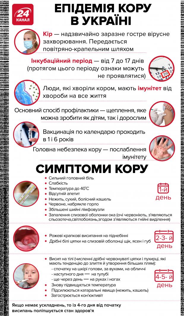 Корь у ребенка симптомы и лечение, инкубационный период