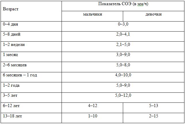 Соэ (скорость оседания эритроцитов): понятие, норма и отклонения – почему повышается и понижается