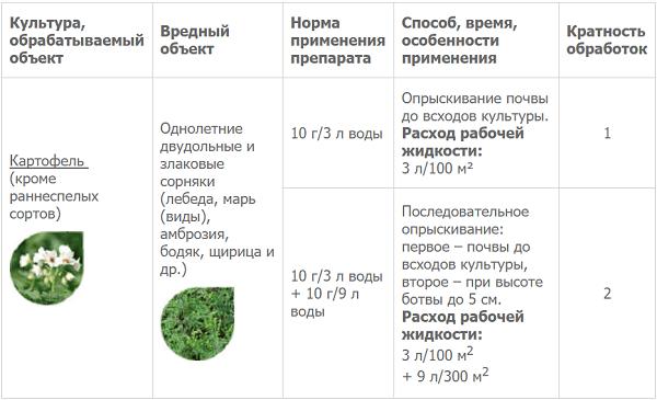 Лазурит от сорняков: инструкция по применению гербицида