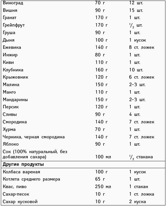 Диета при железодефицитной анемии