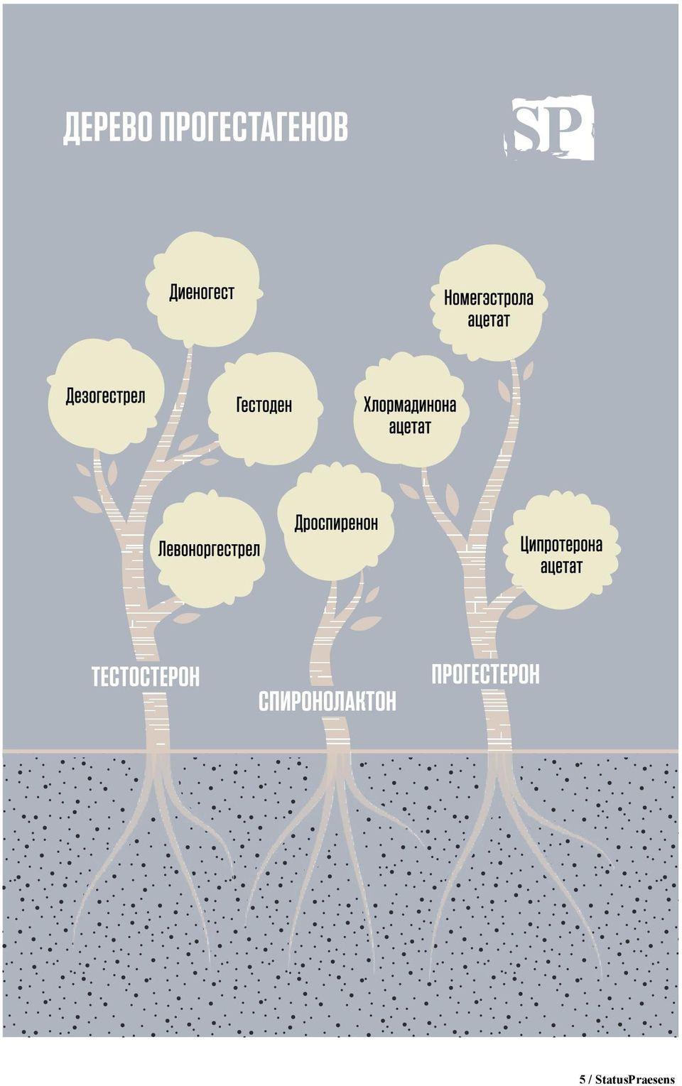 Гормональные контрацептивы: принцип действия, противопоказания и побочка