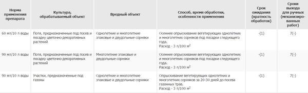 Глифор от сорняков: инструкция по применению, описание и нормы расхода, аналоги