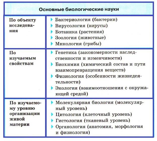 Конспекты к гос экзаменам для студентов биологов