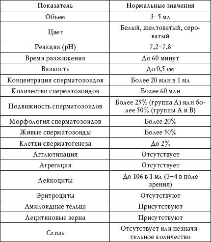 Общий анализ крови при туберкулезе у детей