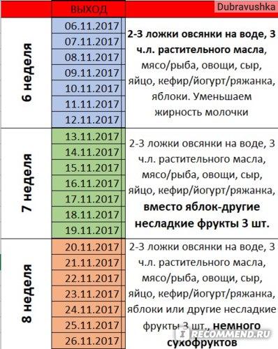 Диета Кима Протасова Выход Из Диеты Отзывы.