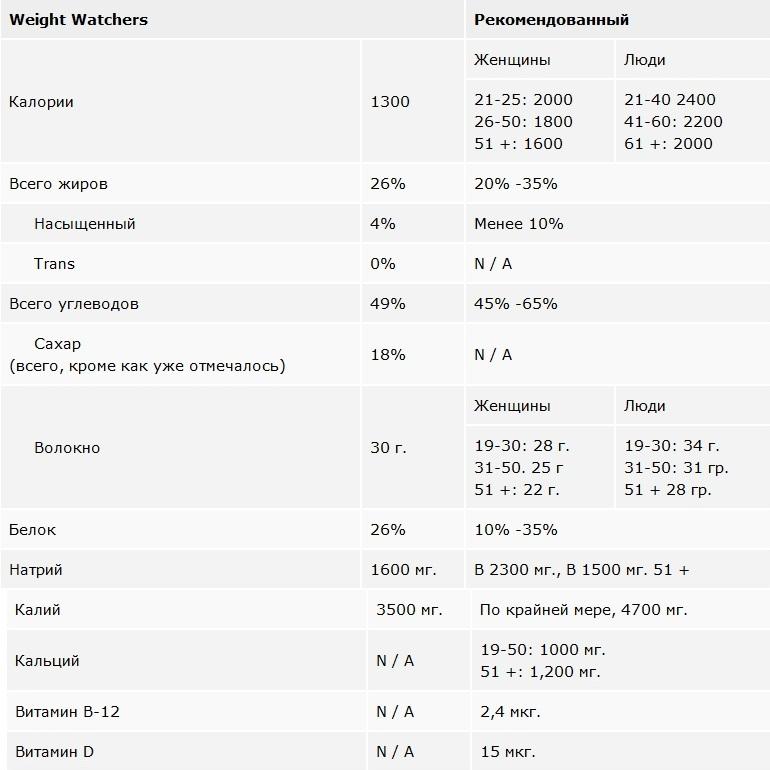 Лечебное питание при диабете: принципы и особенности диеты № 9
