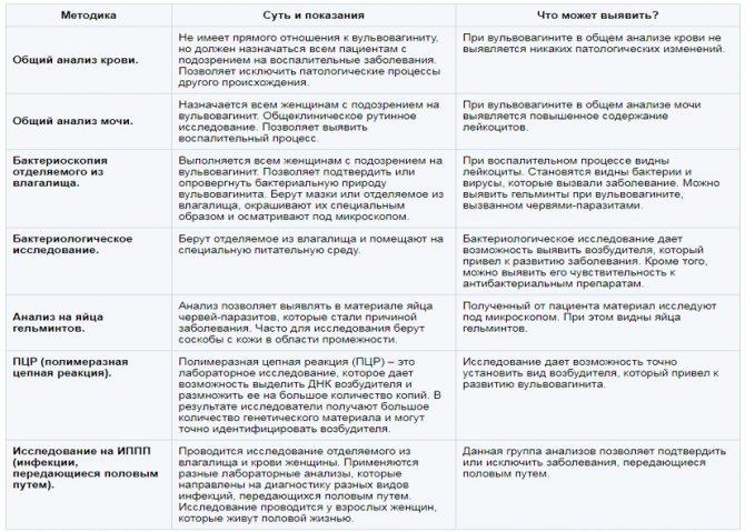 Симптомы и лечение вульвовагинита у девочек