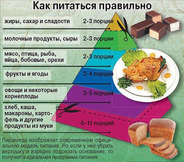 Как похудеть в домашних условиях без вреда для здоровья