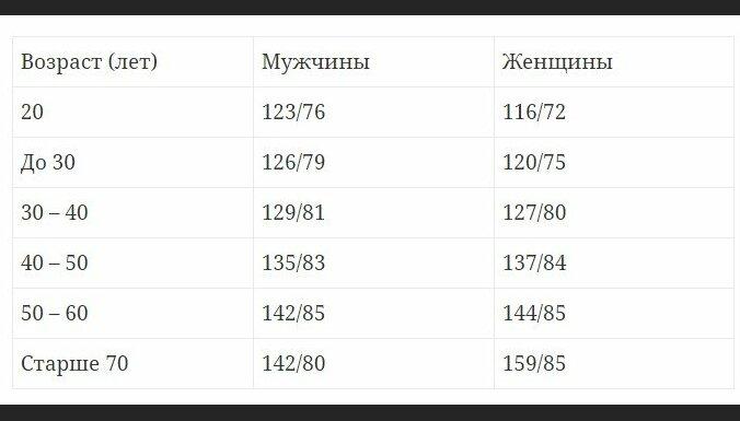 Норма давления и пульса по возрастам (таблица) у женщин и мужчин | здрав-лаб