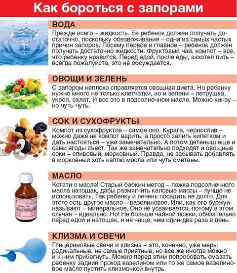 Очистительные клизмы для кишечника при запорах