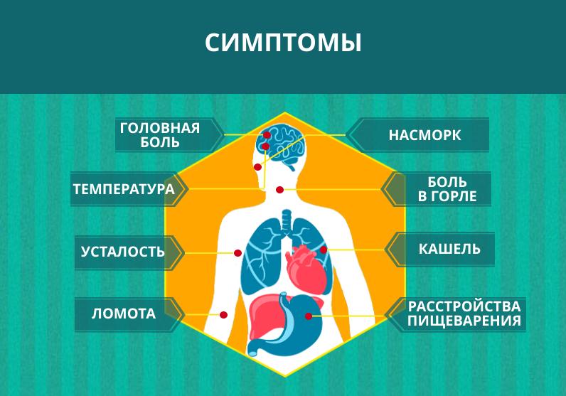 Коронавирус 2020 — симптомы у человека