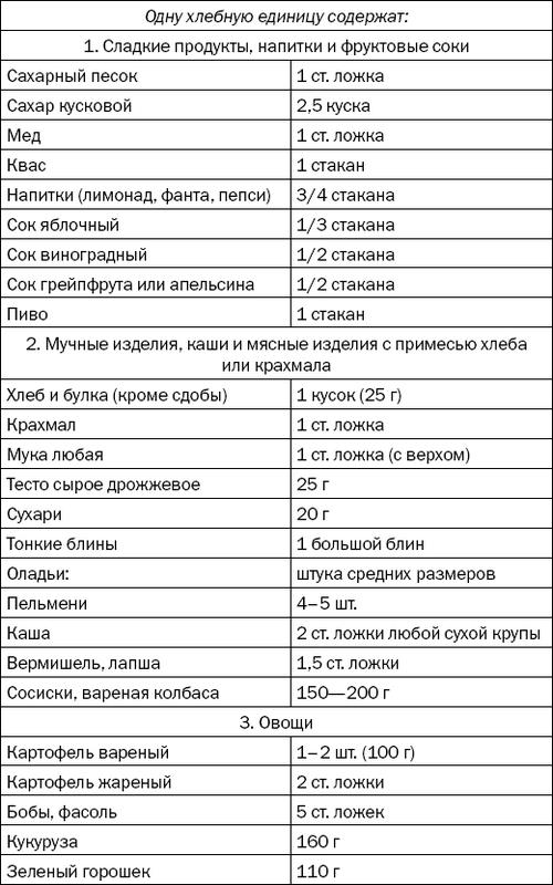 Диета «стол 9» с меню для беременных: меню при гестационном сахарном диабете, питание на неделю