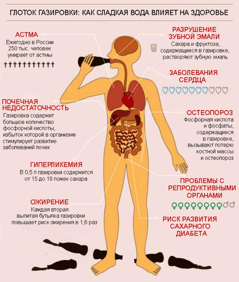 Как употребление сладких газированных напитков влияет на наш организм