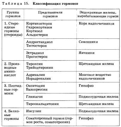 Стероиды википедия
