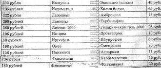 Психостимулятор сиднокарб: показания, инструкция, отзывы, аналоги