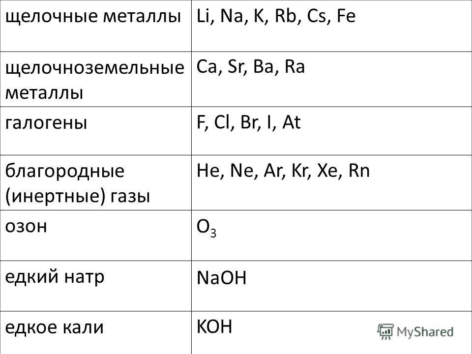 Формула оксидов., калькулятор онлайн, конвертер
