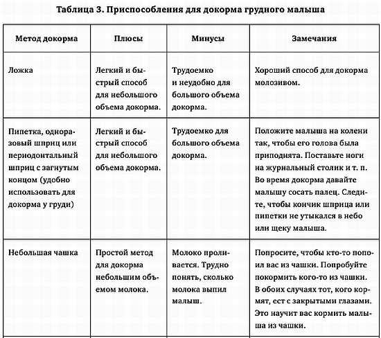 Диета при и после рвоты у ребенка, чем можно кормить, а чем нельзя / mama66.ru
