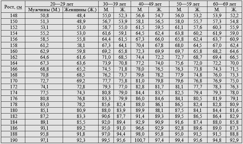 Давление по возрасту: норма в таблицах