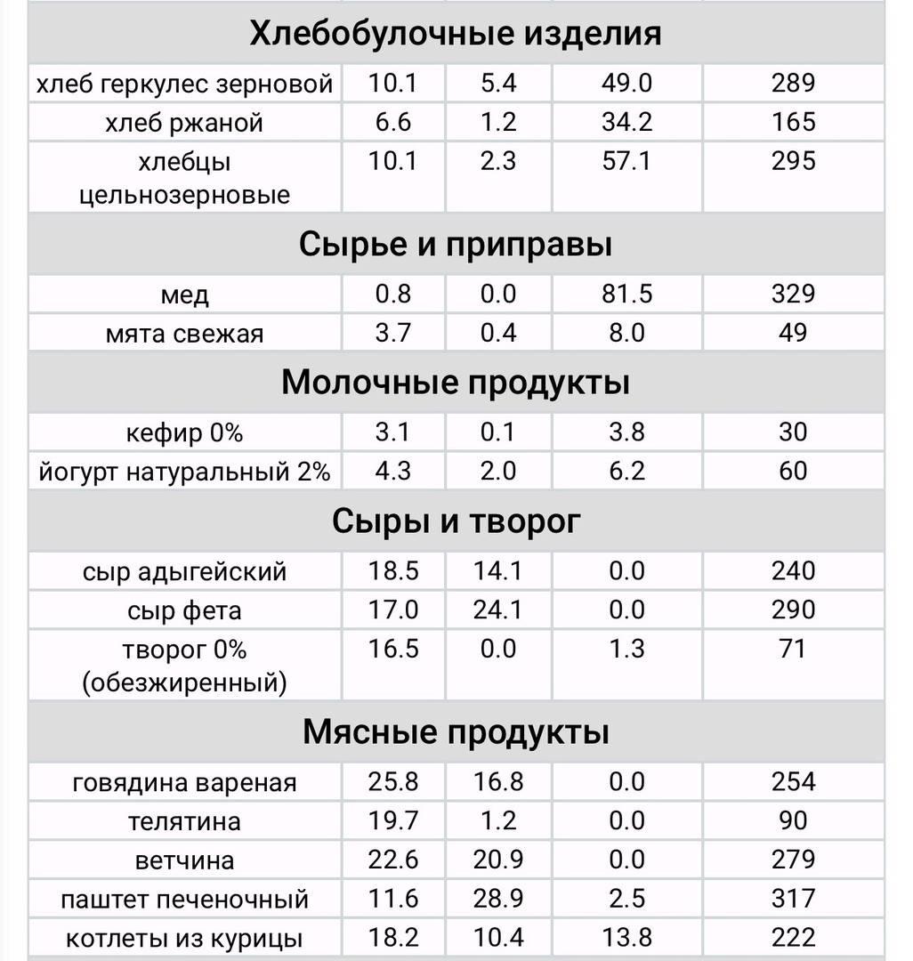 Диета гимнасток ирины виннер. диета гимнасток для экспресс-похудения