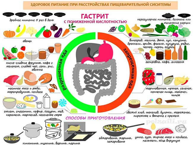 Как питаться при гастрите желудка