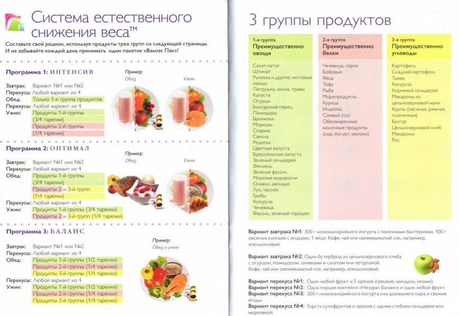 Похудеть упражнения диеты правильное питание