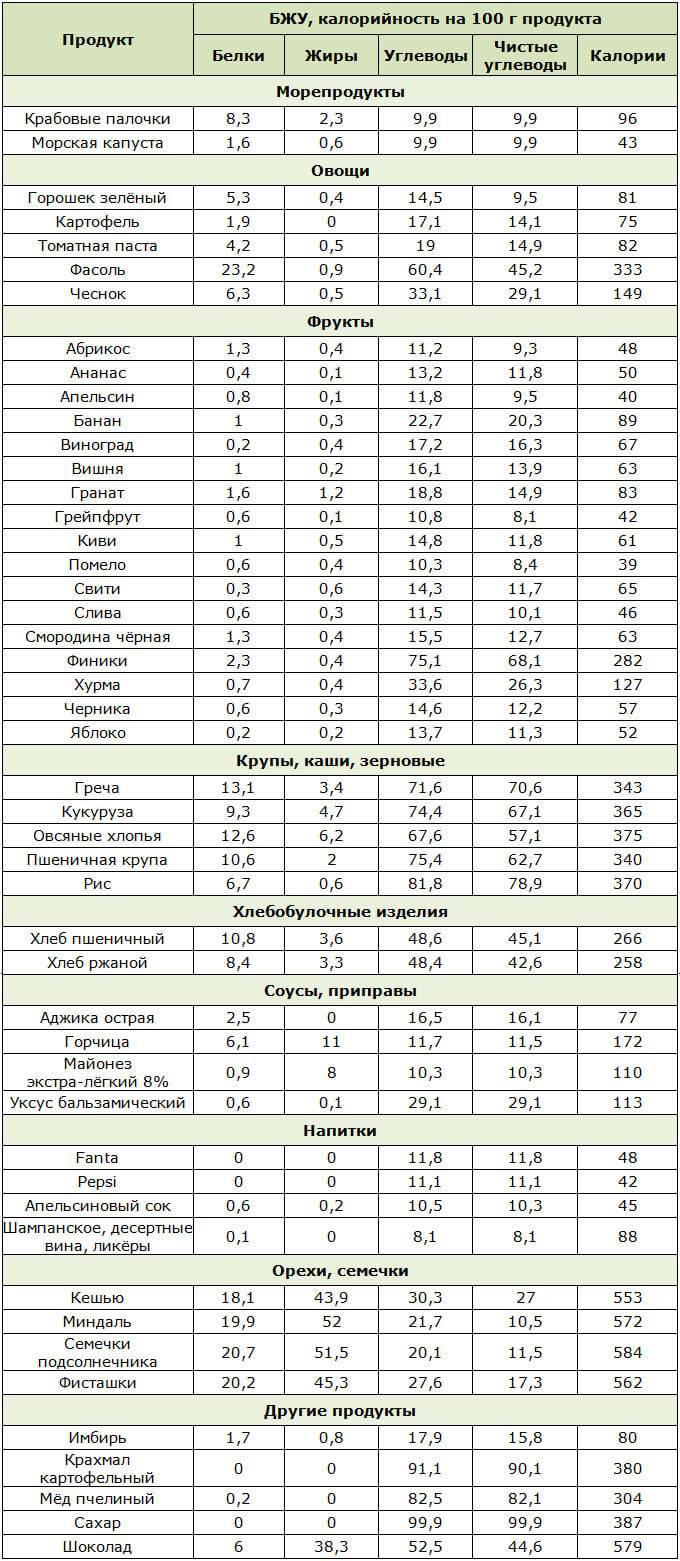 Таблица Углеводов В Продуктах Для Безуглеводной Диеты. Безуглеводная диета