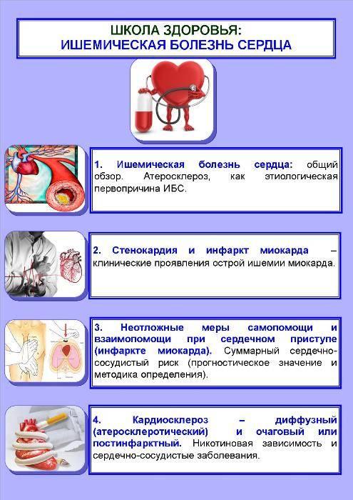 Рациональное питание при стенокардии