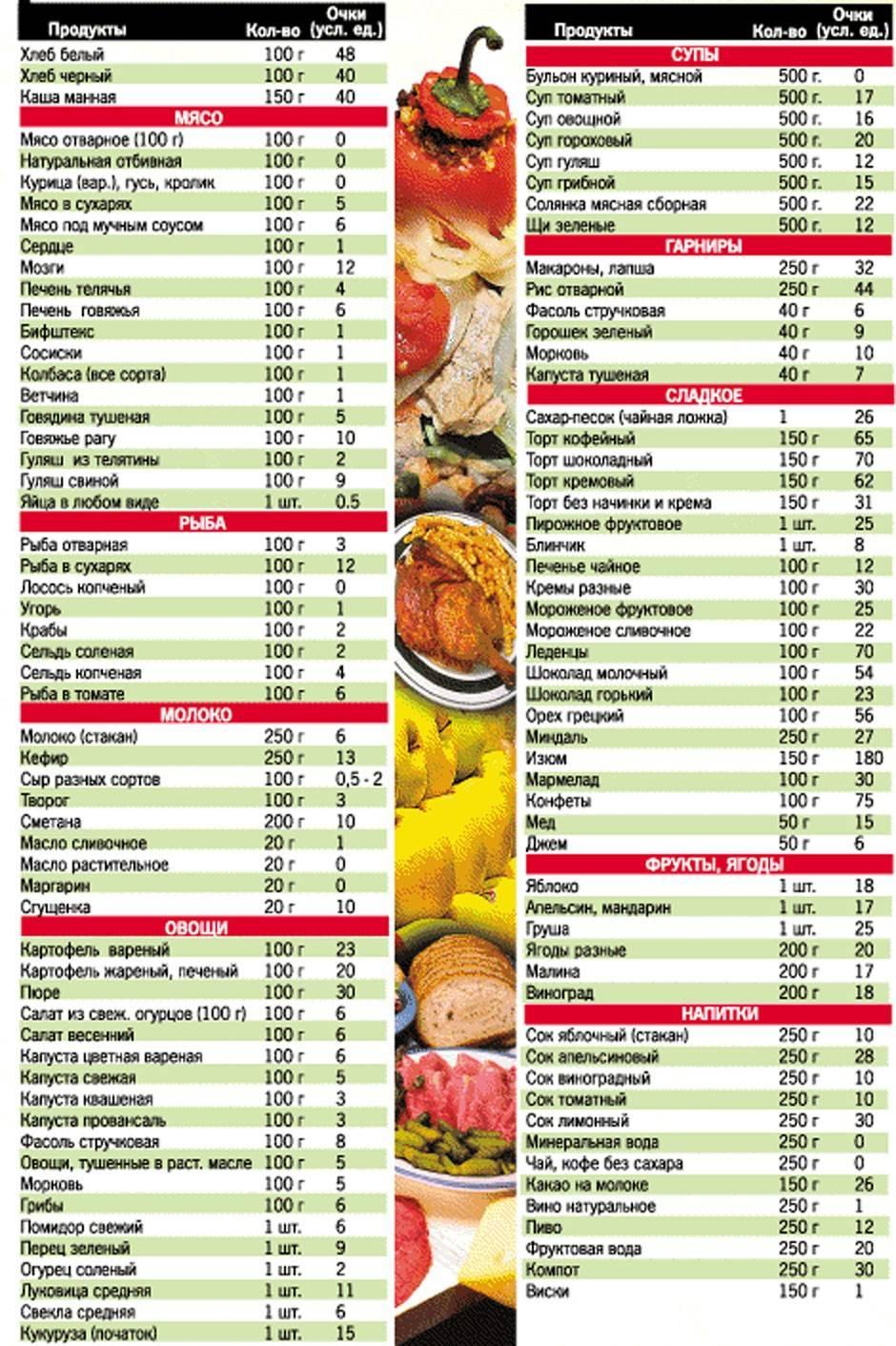Кремлевская диета: таблица, меню на 7,10 дней, 2 недели, отзывы, рецепты, суть, показания, противопоказания