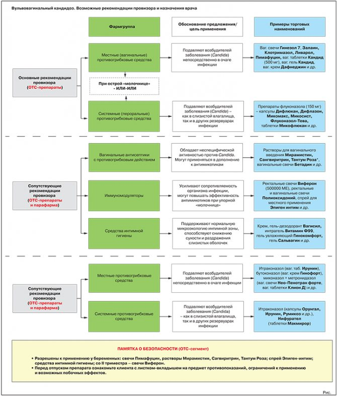 Свечи галавит: состав, инструкция, показания к применению, побочные эффекты