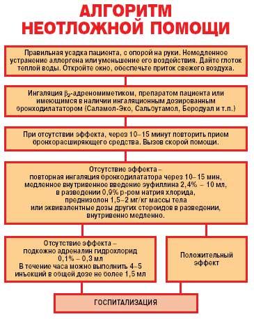 Доврачебная помощь при приступе бронхиальной астмы — студопедия