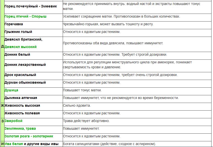 Лекарственные растения при беременности - запись пользователя надежда (id1319819) в дневнике - babyblog.ru