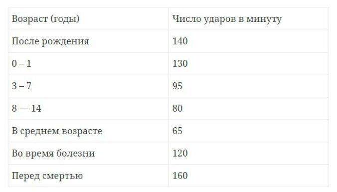 Нормальный пульс человека по годам: таблицы по возрастам для взрослых
