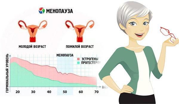 Как начинается климакс у женщин: первые признаки, как облегчить состояние