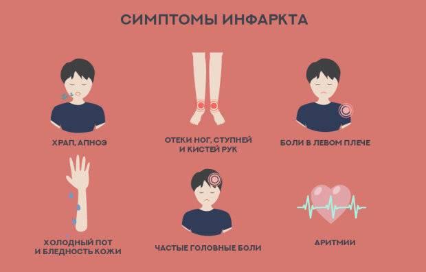 Симптомы и признаки предынфарктного состояния, что делать