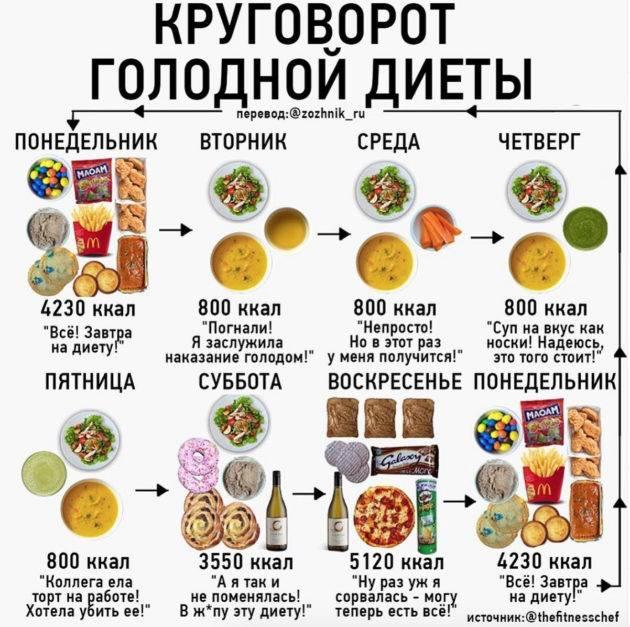 Список Не Голодных Диет.