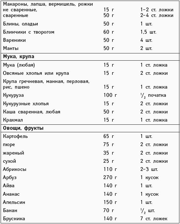 Диета при анемии железодефицитной: симптомы и причины заболевания, простые рецепты и примерное меню