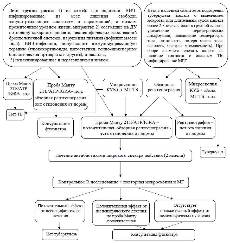 Клинические формы туберкулеза органов дыхания