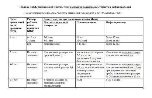 Размер манту у ребенка 3 года: норма, большая реакция 10 и 15 мм у детей трех лет, фото и таблица