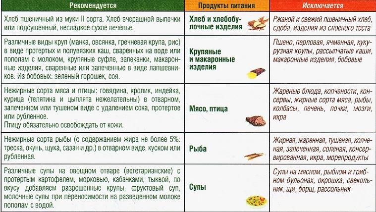 Холецистит белковая диета