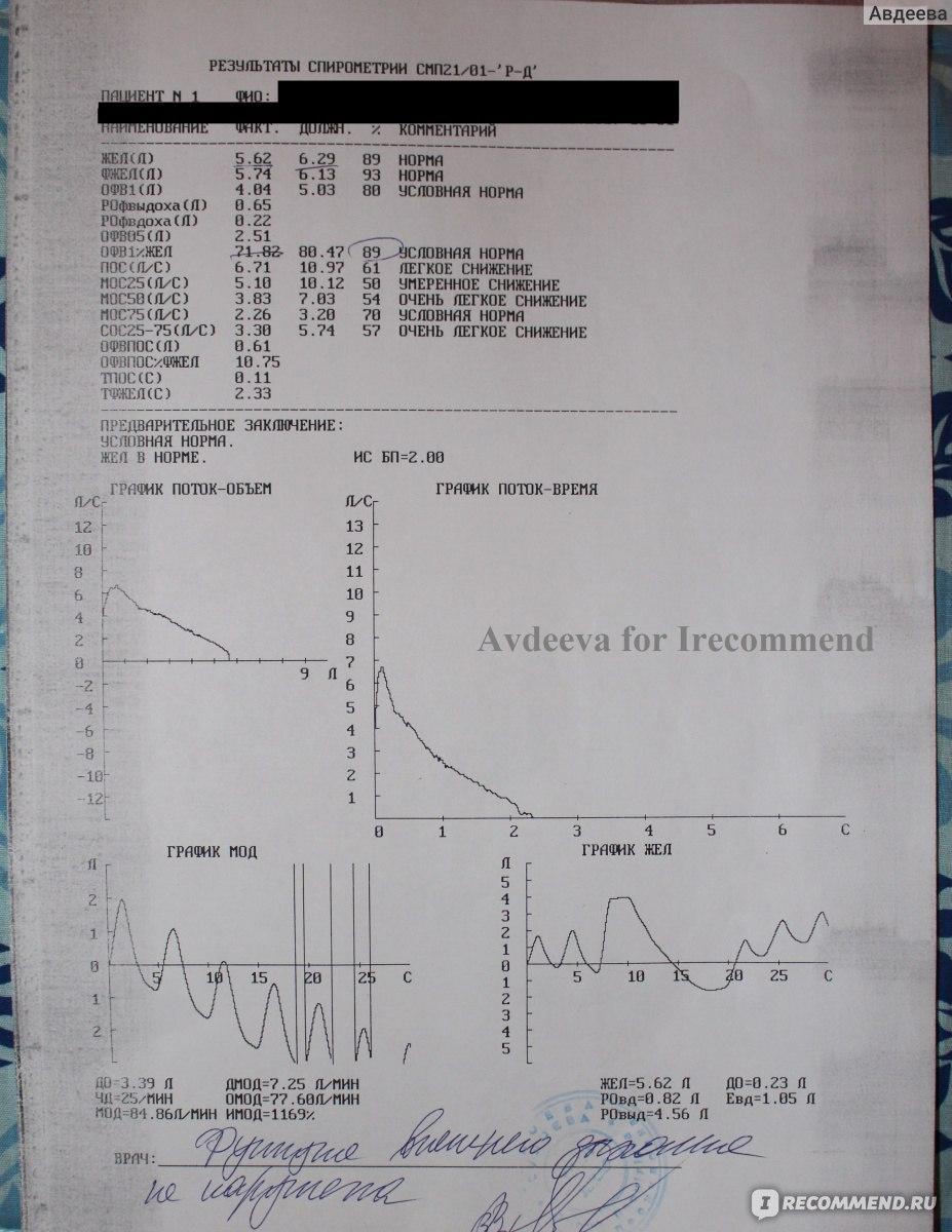 Спирограмма легких и ее расшифровка