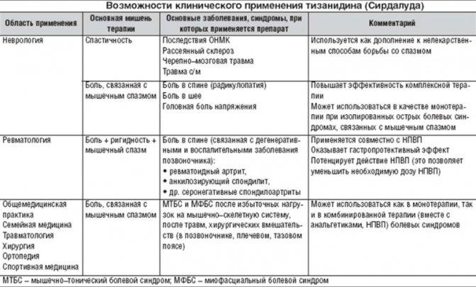 Какое место занимает препарат тизанидин в клинической практике?