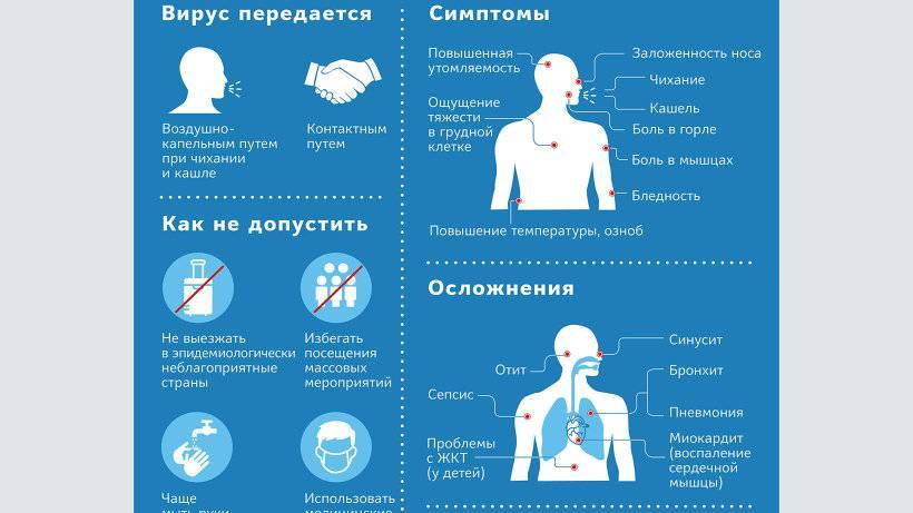 Симптомы коронавируса у человека – как отличить от гриппа и обычной простуды?