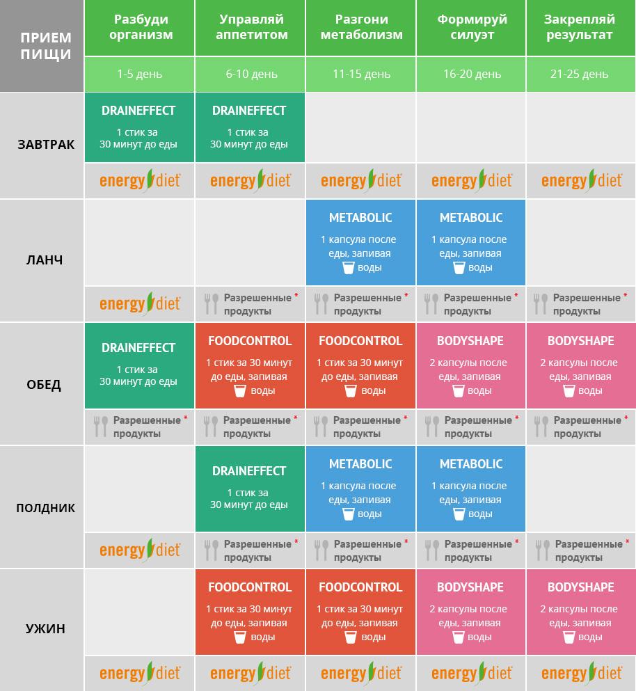 Схема Диеты Энерджи. Как принимать Энерджи Диет: программа похудения, баланс, сушка, масса