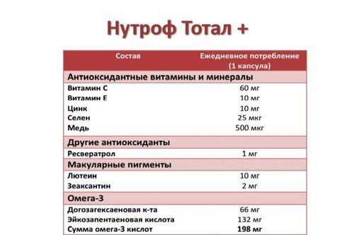 Инструкция по применению препарата нутроф тотал