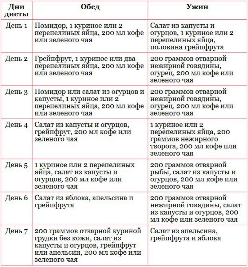Расписание Белковой Диеты. Белковая диета
